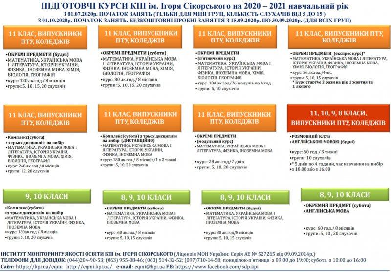 Про підготовчі курси, блок-схема, .pdf