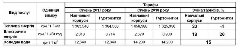 Зміна тарифів на енергоресурси у 2017-2018 рр.
