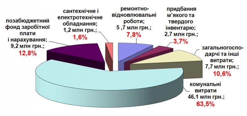Діаграма 1. Расходы на содержание материальной базы студенческого городка в 2017 г.