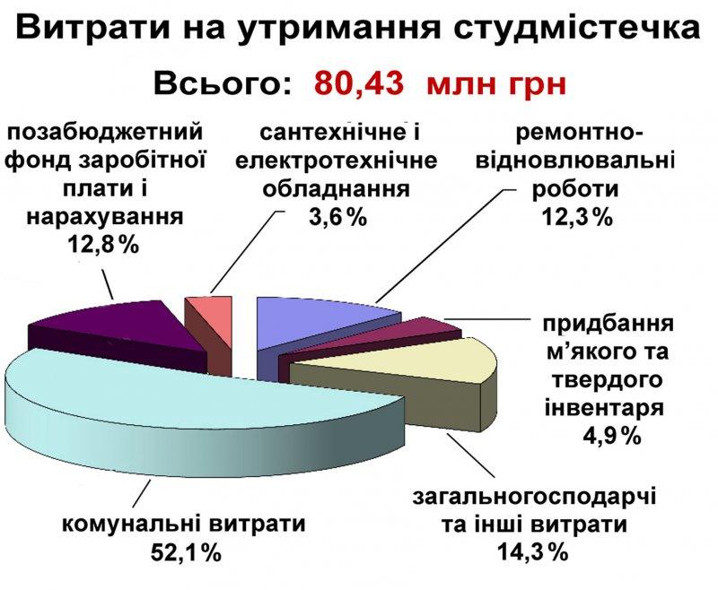 Расходы на содержание студгородка