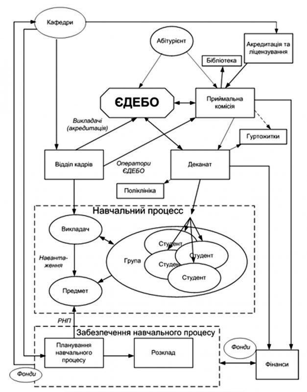 Схема інформаційних потоків в КПІ ім. Ігоря Сікорського