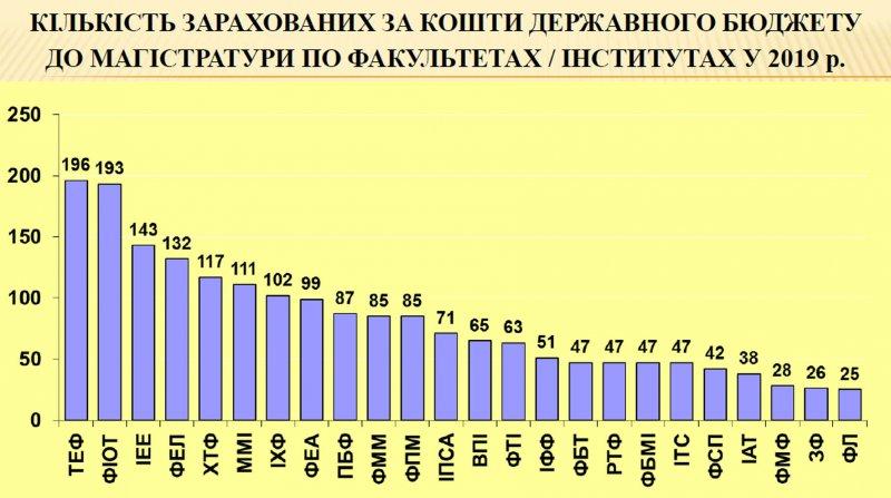 Кількість зарахованих за кошти державного бюджету до магістратури
