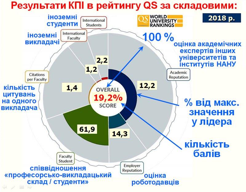 Результати КПІ в рейтингу QS
