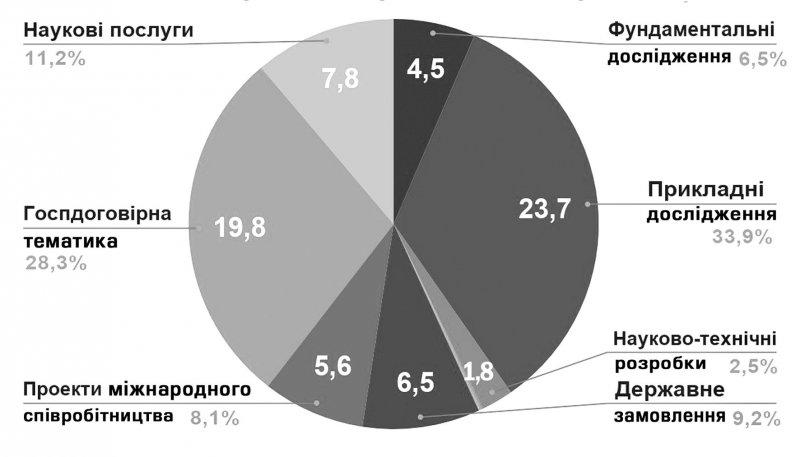 Джерела фінансування науки КПІ в 2019 р., млн грн.
