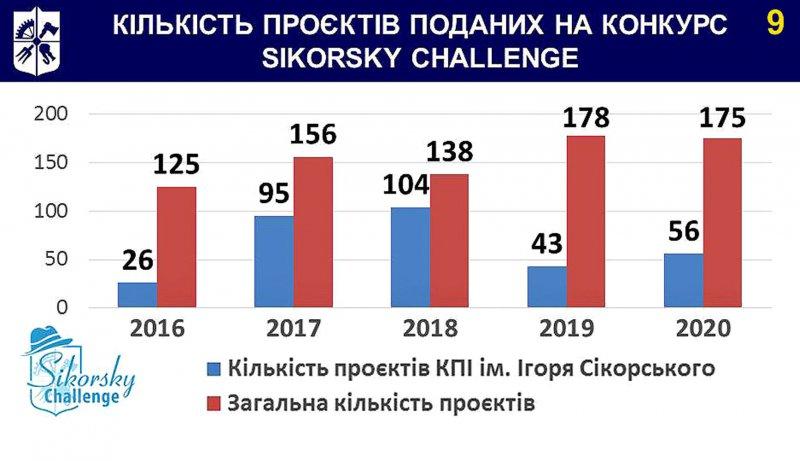 """участь у  конкурсі """"Sikorsky Challenge"""""""