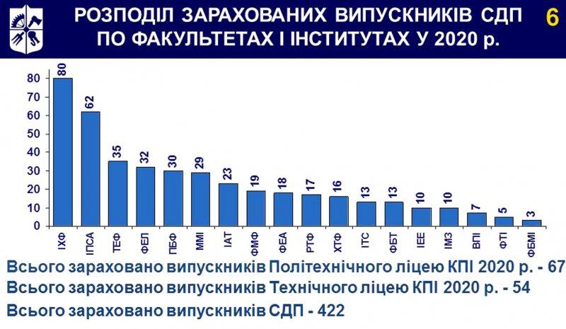 Розподіл зарахованих випускників СДП