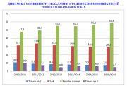 Динаміка успішності складання студентами зимових сесій по навчальних роках